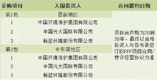 14320吨/天,光大国际、中环保、瀚蓝斩获黑龙江85亿固废治理整体招商项目