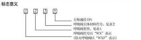 塑料呼吸閥型號解析.png