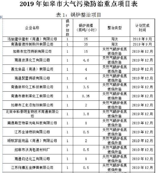 江苏如皋印发《如皋市2019年大气污染防治工作计划》