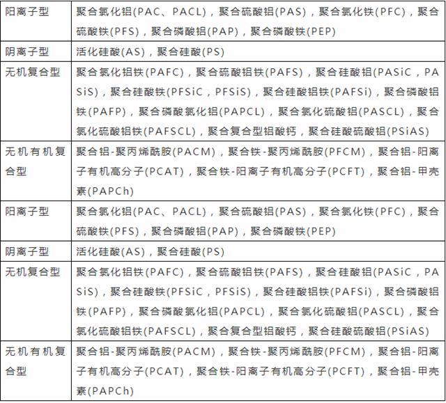 365bet客户端下载:关于絮(混)凝的28个经典技术问答!,絮凝剂,废水处理(图1)