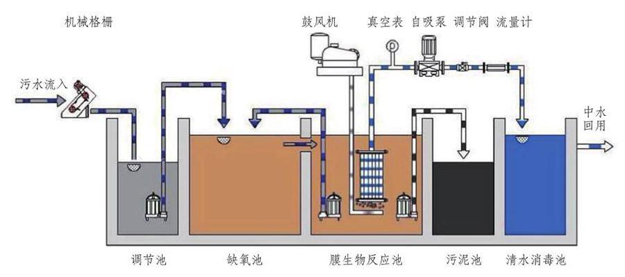 衡水农村污水处理设备厂家 农村生活污水处理设备