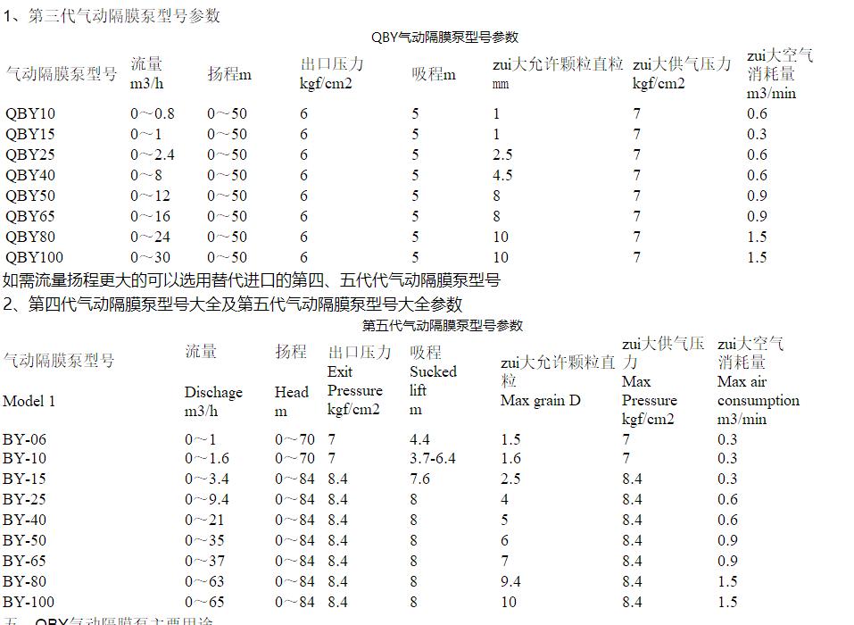 耐酸碱气动隔膜泵型号参数