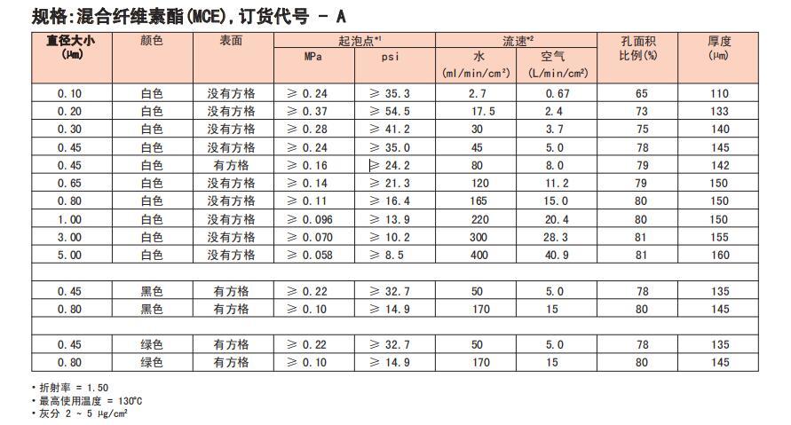 A500A025A-日本ADVANTEC 混合纤维素滤膜 5um25mm-混合纤维素酯膜