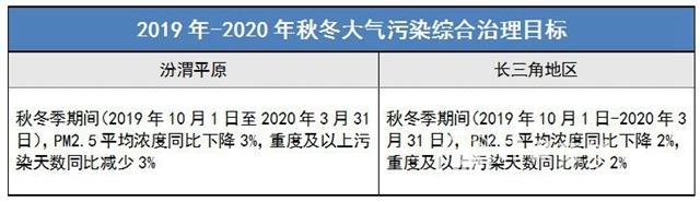 汾渭平原VS长三角 秋冬大气污染