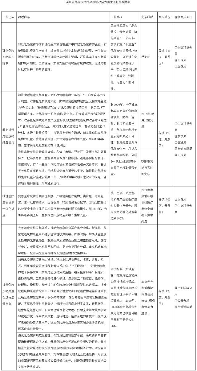 《淄川区危险废物污染防治攻坚方