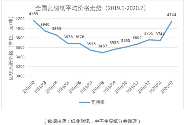 疫情复工视察:中国厦门翔安回收回收纸财产的窘境与应对