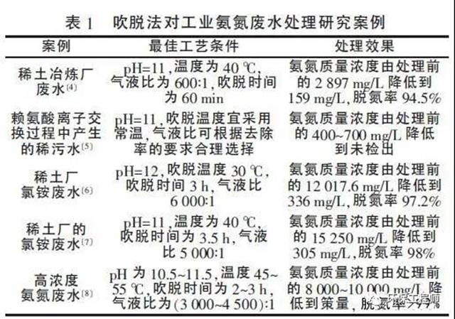 高低浓度氨氮废水处理工艺的对比!,工业废水,高浓度废水,污水处理(图2)